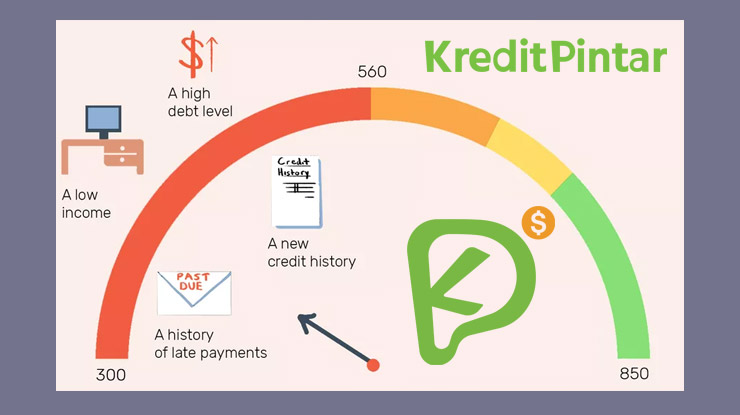 Maksimal Limit Kredit Pintar