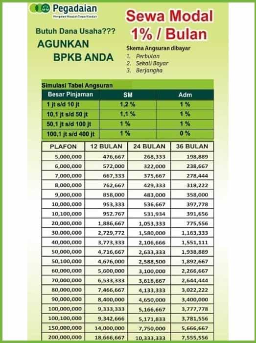 Tabel 2 Angsuran Pegadaian BPKB