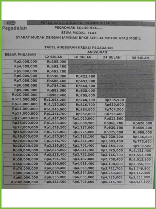 Tabel 3 4