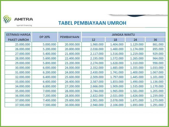 Tabel Amitra 5