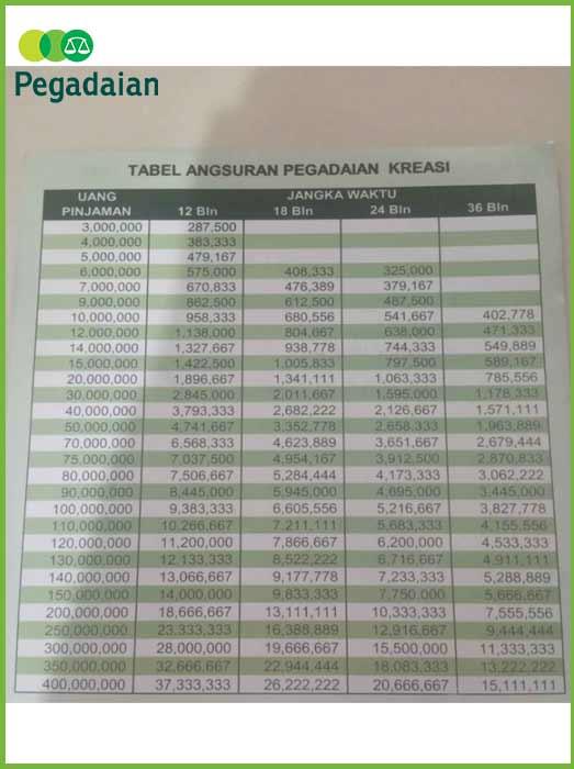 Tabel Angsuran Bkpb Pegadaian 3
