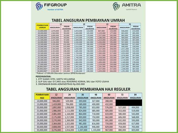 Tabel Angsuran Fif Amitra 3
