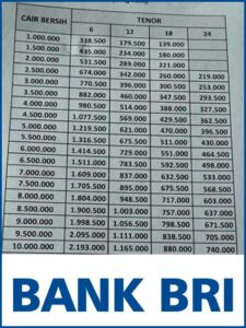 4 Tabel Angsuran Gadai BPKB Motor di Bank BRI 2021 ...