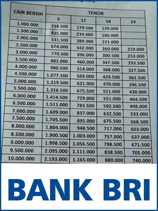 Tabel Angsuran Gadai Bpkb Motor Di Bank Bri 2021 1