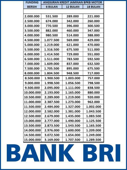 Tabel Angsuran Gadai Bpkb Motor Di Bank Bri 2021 2