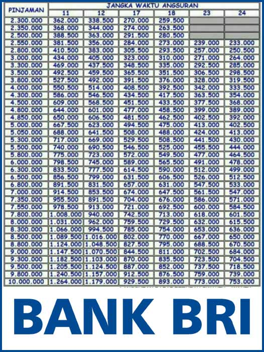 Tabel Angsuran Gadai Bpkb Motor Di Bank Bri 2021 3