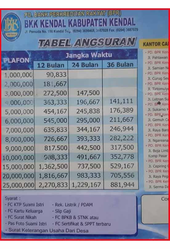 Tabel Angsuran Kredit Bkk Ki