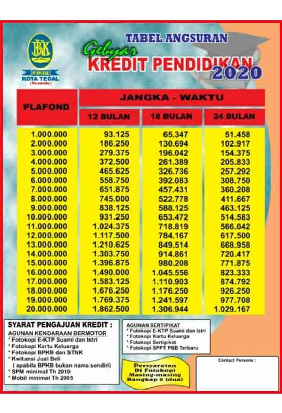 Tabel Angsuran Kredit Bkk Konsumtif