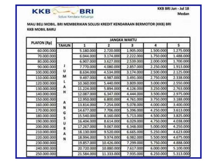 Tabel Angsuran Pinjaman Bri 100 Juta 2021 2