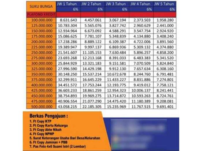 Tabel Angsuran Pinjaman Bri 100 Juta 2021 5