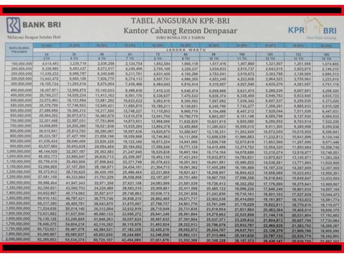 Tabel Kpr Non Subsidi