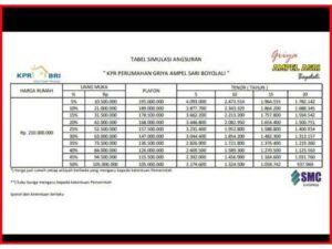 6 Tabel Angsuran KPR BRI 2021 : Jenis, Tempo, Bunga, Biaya ...