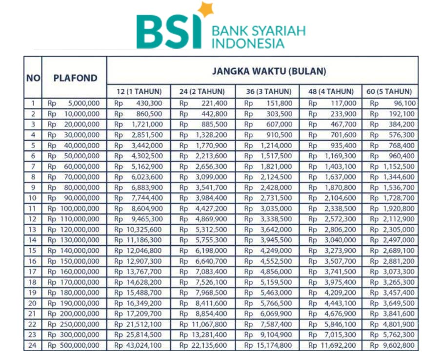 Tabel Kur Kecil Bank Syariah Indonesia
