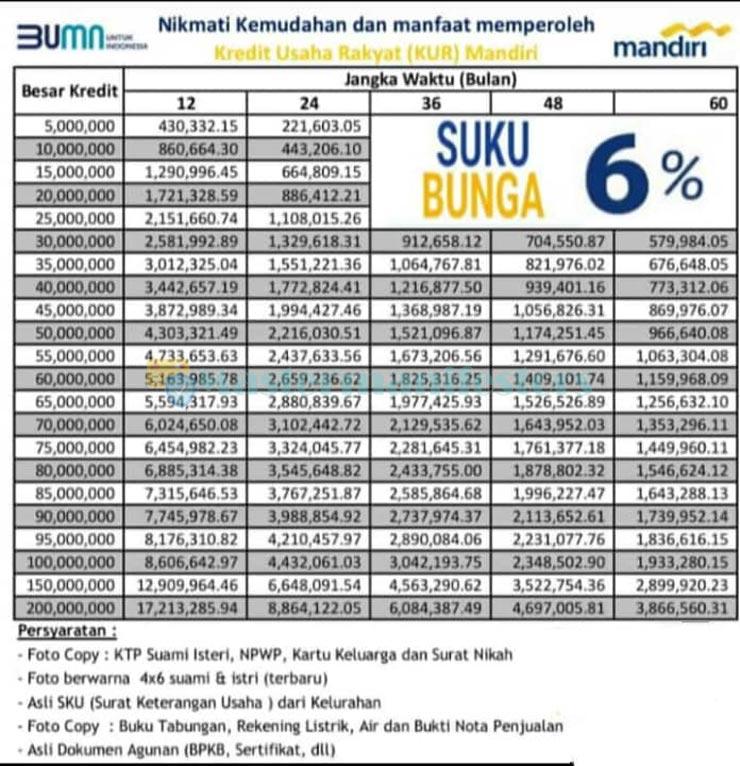 Tabel 7 1