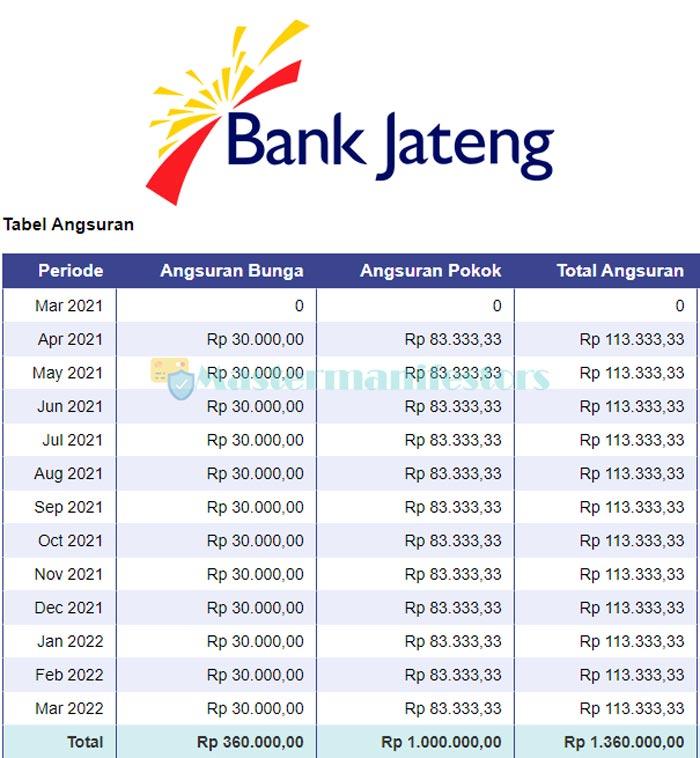 4 Tabel Angsuran Bank Jateng 2021 Jenis Syarat Bunga Simulasi