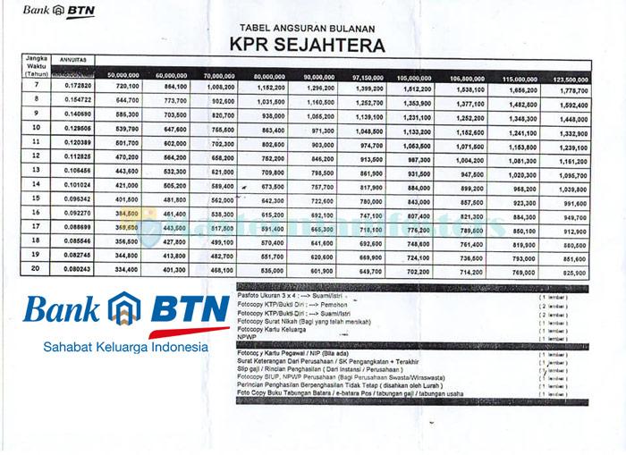 Tabel Angsuran Kpr Btn 2021 3