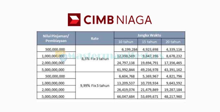 Tabel Angsuran Kpr Cimb Niaga 2021 2