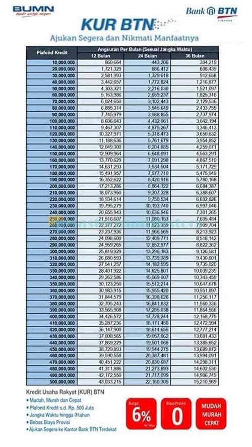 4 Tabel Angsuran KUR BTN 2021 : Jenis, Syarat, Biaya & Bunga