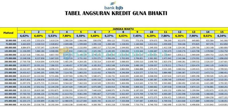 Tabel Angsuran Pinjaman Bjb 2021 1