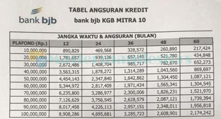 Tabel Angsuran Pinjaman Bjb 2021 3