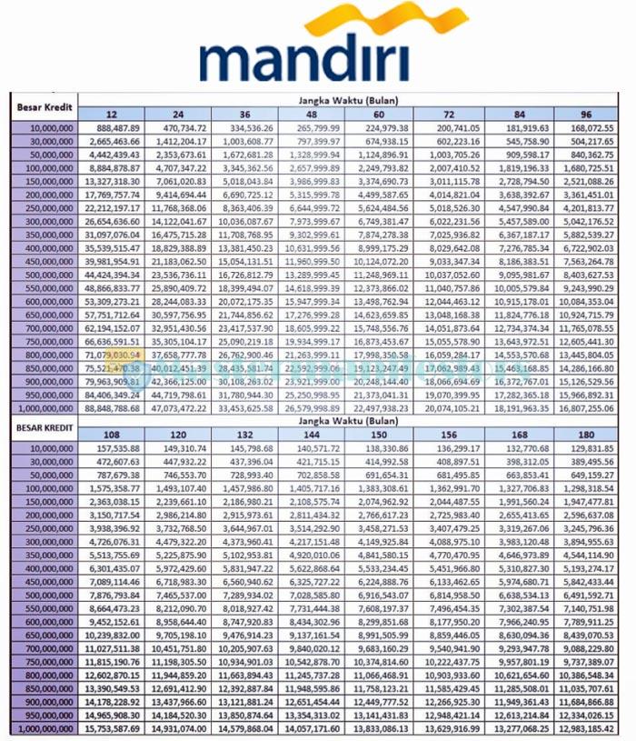 Tabel Angsuran Pinjaman Mandiri