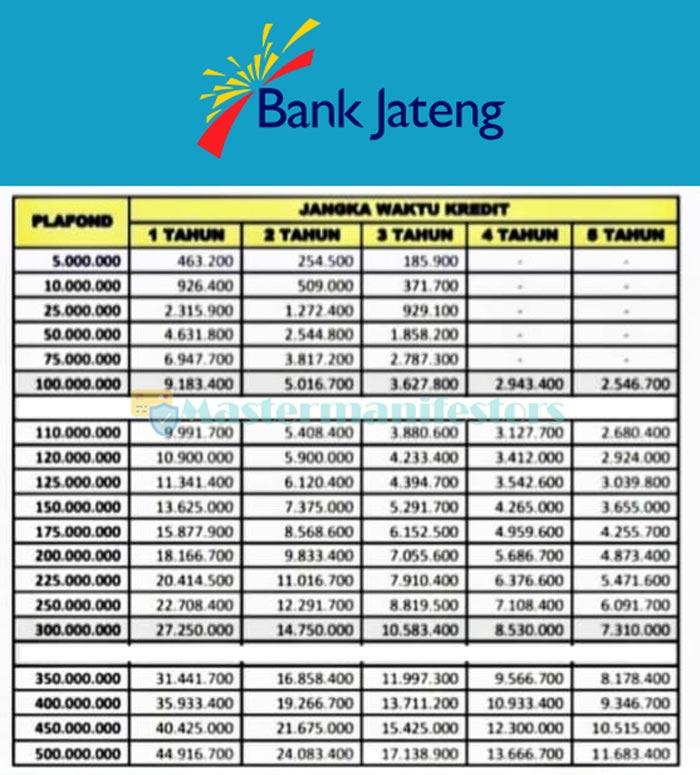 Tabel Bank Jateng 3