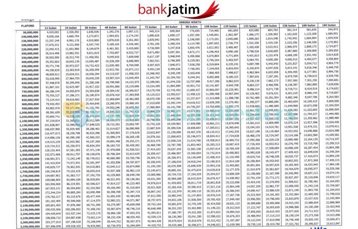 Tabel Bank Jawa Timur 2