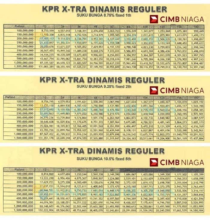 Tabel Kpr Cimb Niaga 3