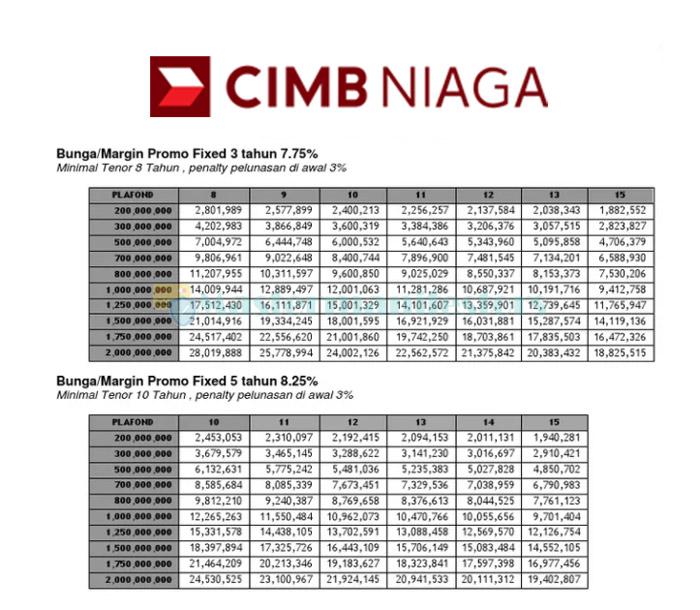 Tabel Kpr Cimb Niaga 4