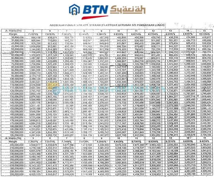 Tabel Kredit Pemilikan Rumah Btn Syariah