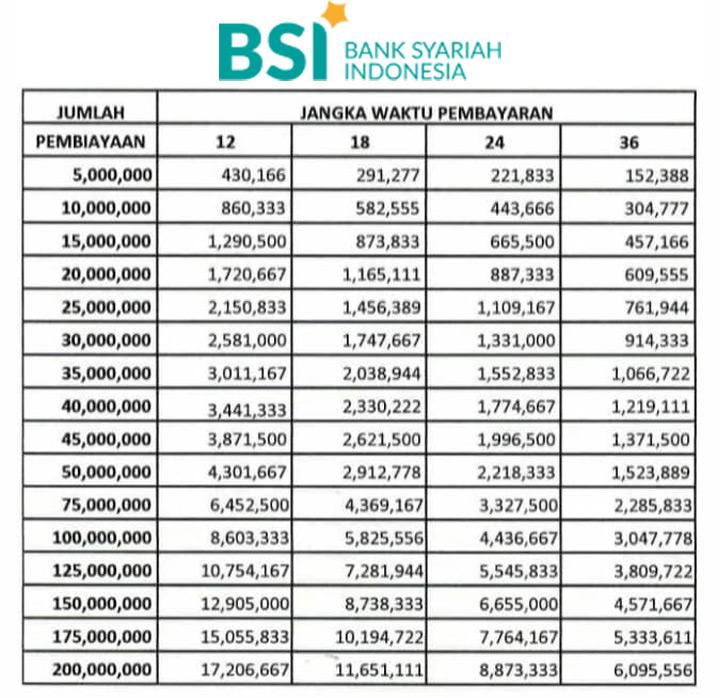 Tabel Kur Bank Syariah Indonesia 2