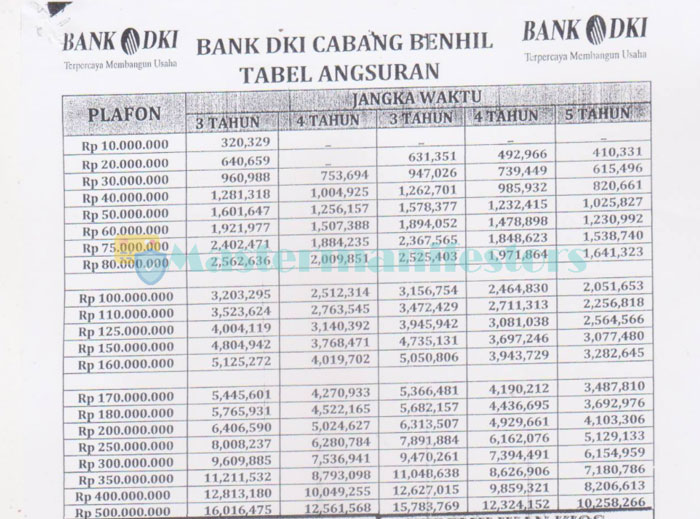 Tabel Pinjaman 3