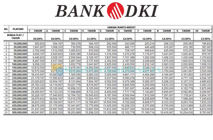 Tabel Pinjaman 4