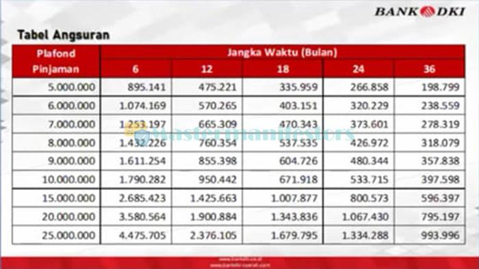 Tabel Pinjaman Bank Dki 1