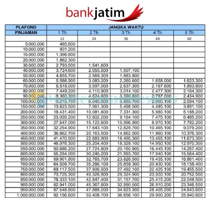 Tabel Pinjaman Bank Jatim 2021 1