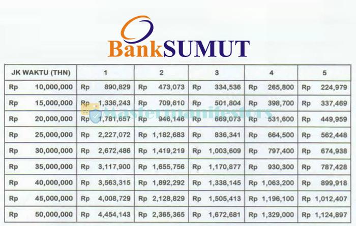 Tabel Pinjaman Bank Sumut