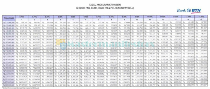 Tabel Pinjaman Bank Tabungan Negara