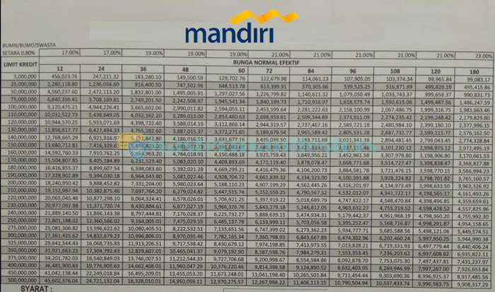 Tabel Pinjaman Kmm Mandiri