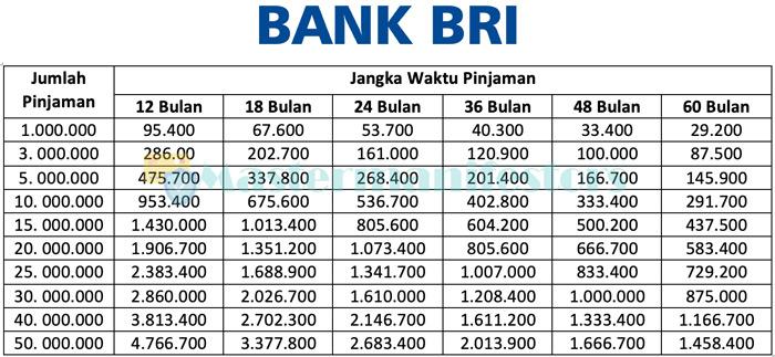 Tabel Pinjaman Kpr Bri 50 Juta