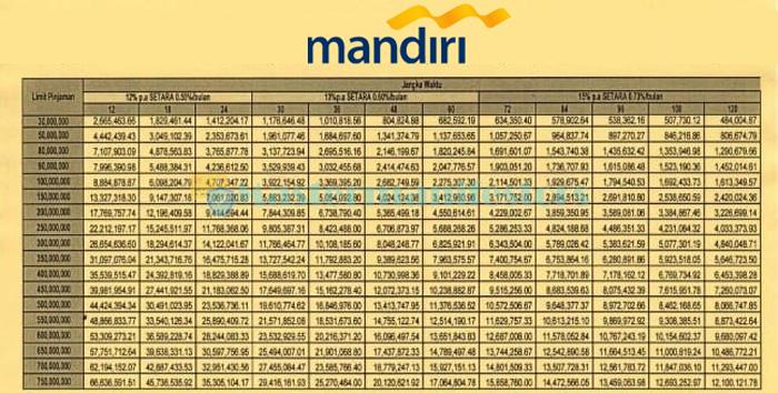 Tabel Pinjaman Mandiri