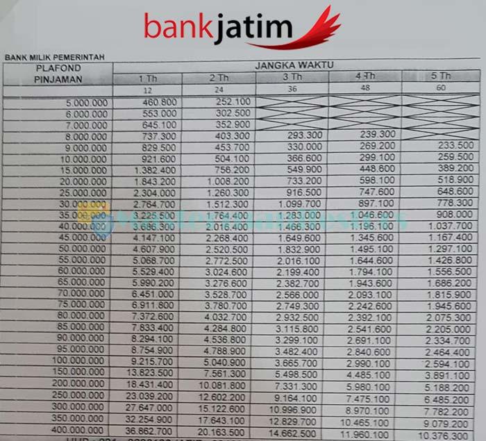Tabel Pinjaman Perbankan Jawa Timur