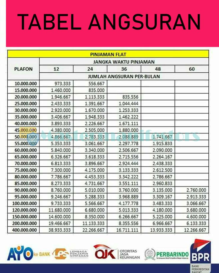 Tabel Angsuran Bank Perkreditan Rakyat 4