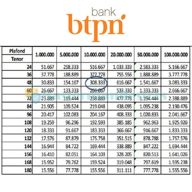 Tabel Angsuran Bank Tabungan Pensiunan Negara