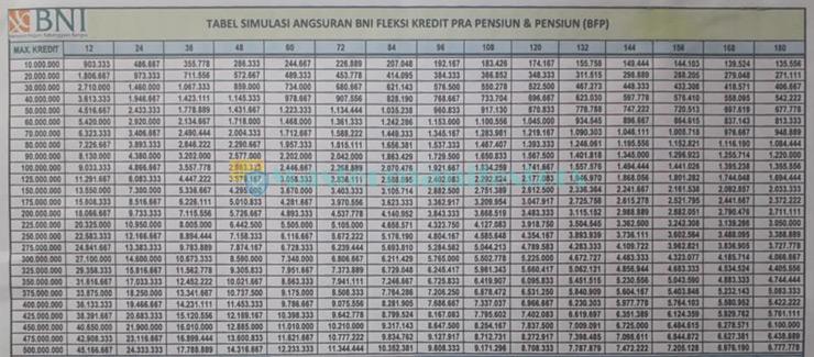Tabel Angsuran Bni Fleksi 4