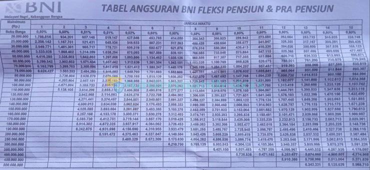 Tabel Fleksi Bank Negara Indonesia 3