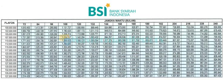 Tabel Angsuran Kpr Bsi Sejahtera 2021