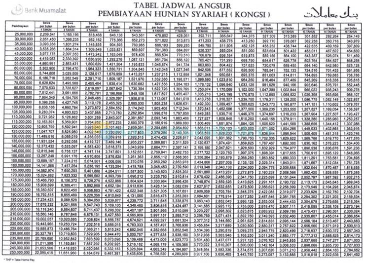 Tabel Angsuran Kredit Pemilikan Rumah Syariah Muamalat Kerjasama