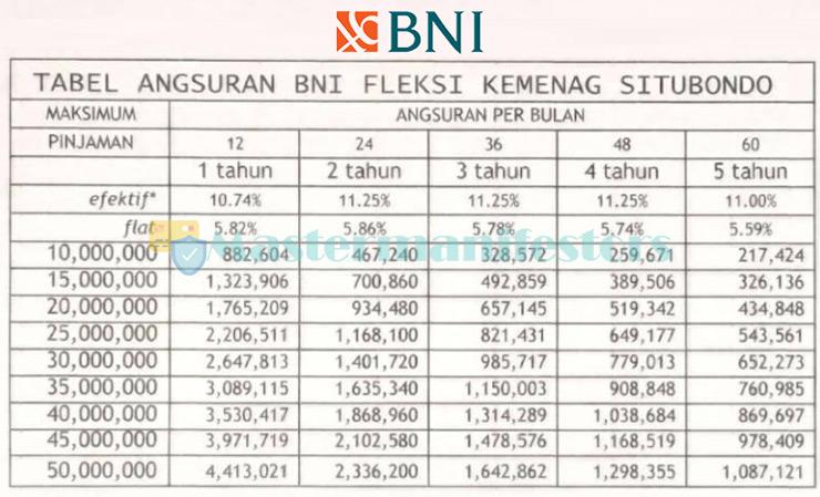 Tabel Fleksi Bank Negara Indonesia 2