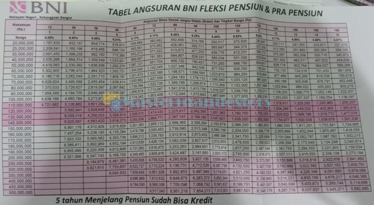 Tabel Fleksi Bank Negara Indonesia