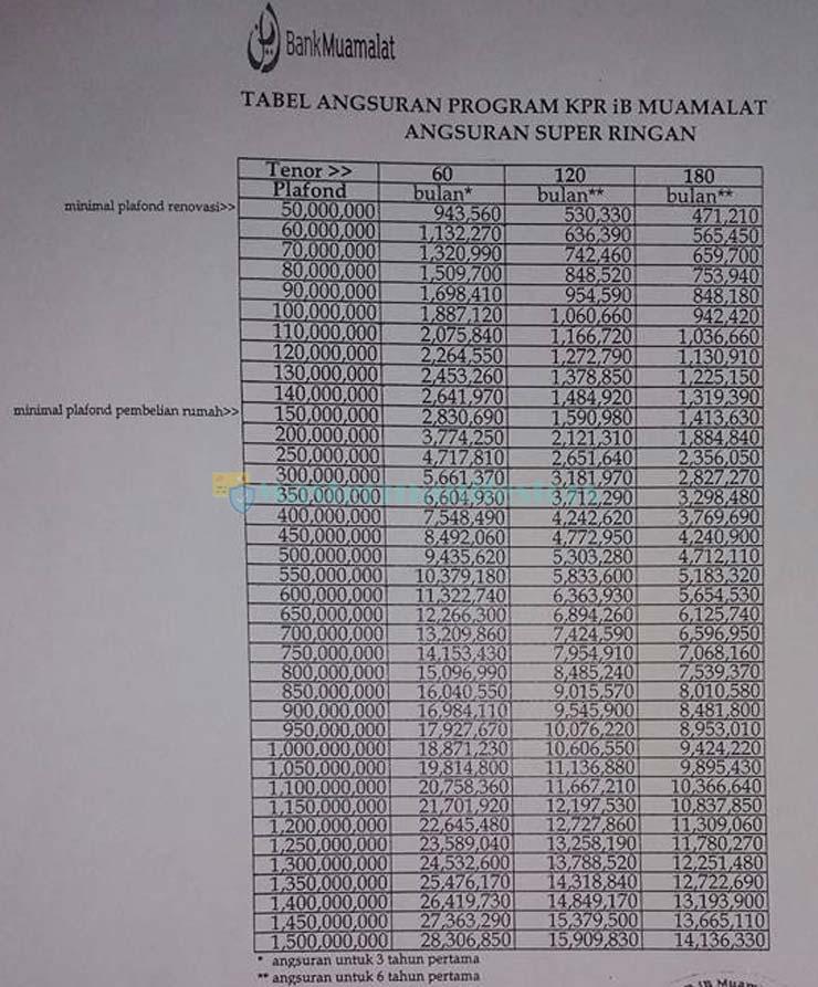 Tabel Kpr Syariah Muamalat